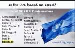 UN Condemnations